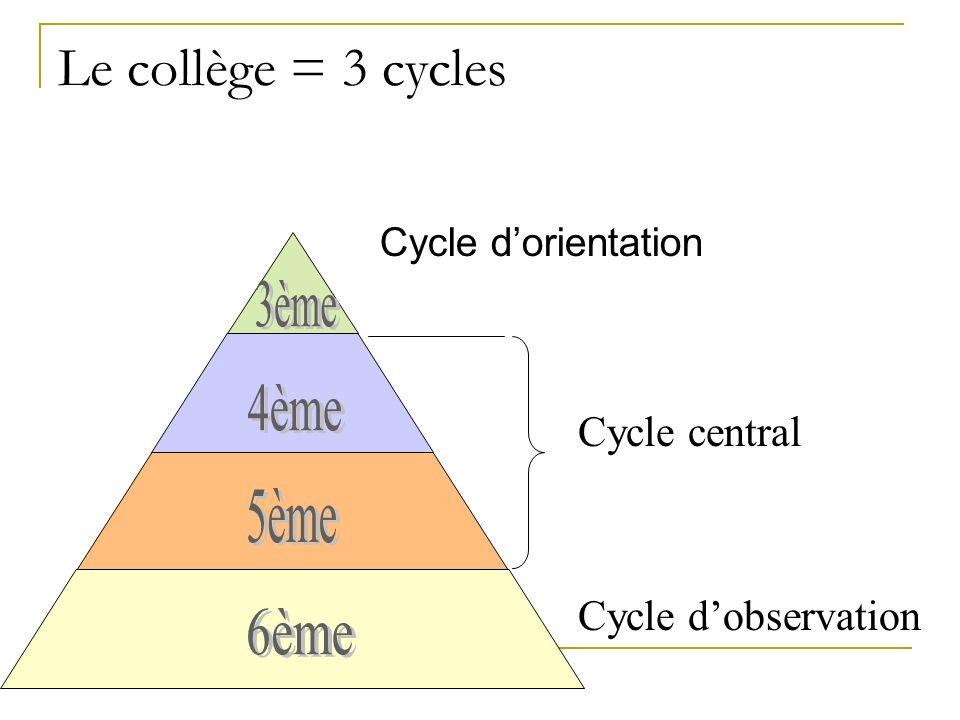 Le collège = 3 cycles 3ème 4ème 5ème 6ème Cycle central