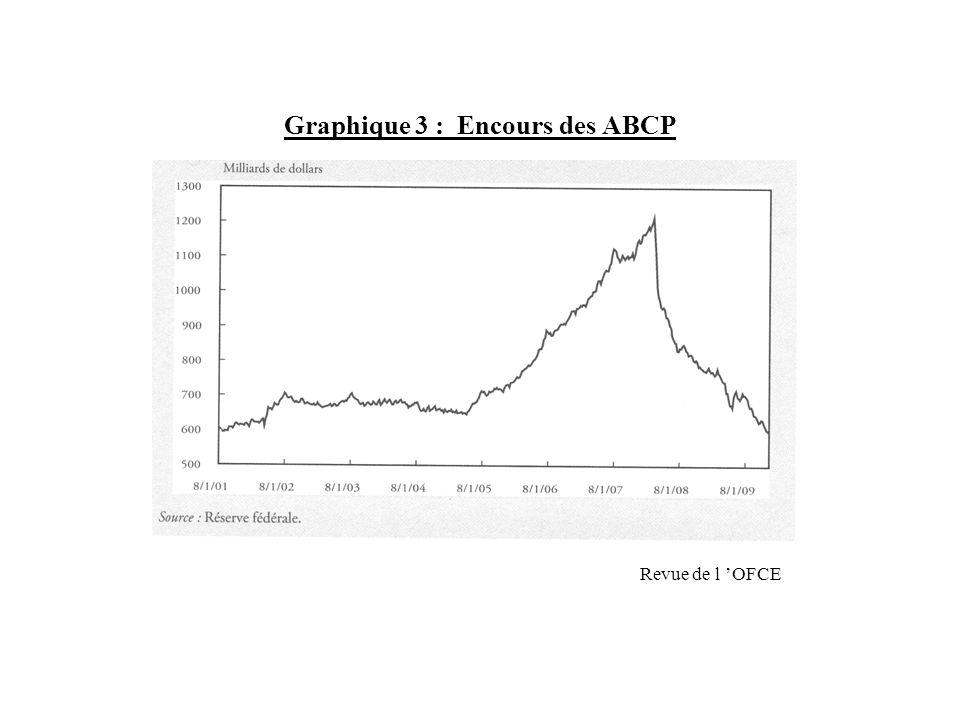 Graphique 3 : Encours des ABCP