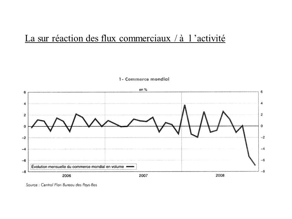 La sur réaction des flux commerciaux / à l 'activité