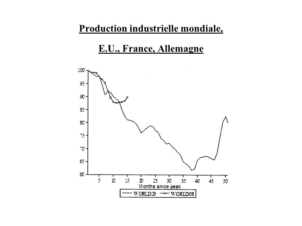 Production industrielle mondiale, E.U., France, Allemagne