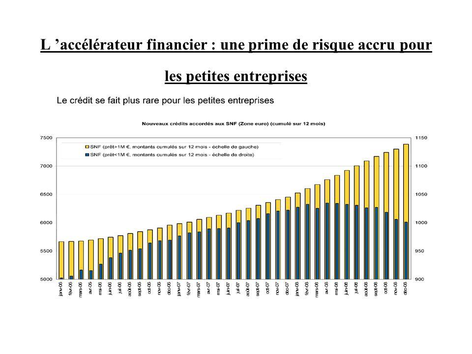 L 'accélérateur financier : une prime de risque accru pour les petites entreprises
