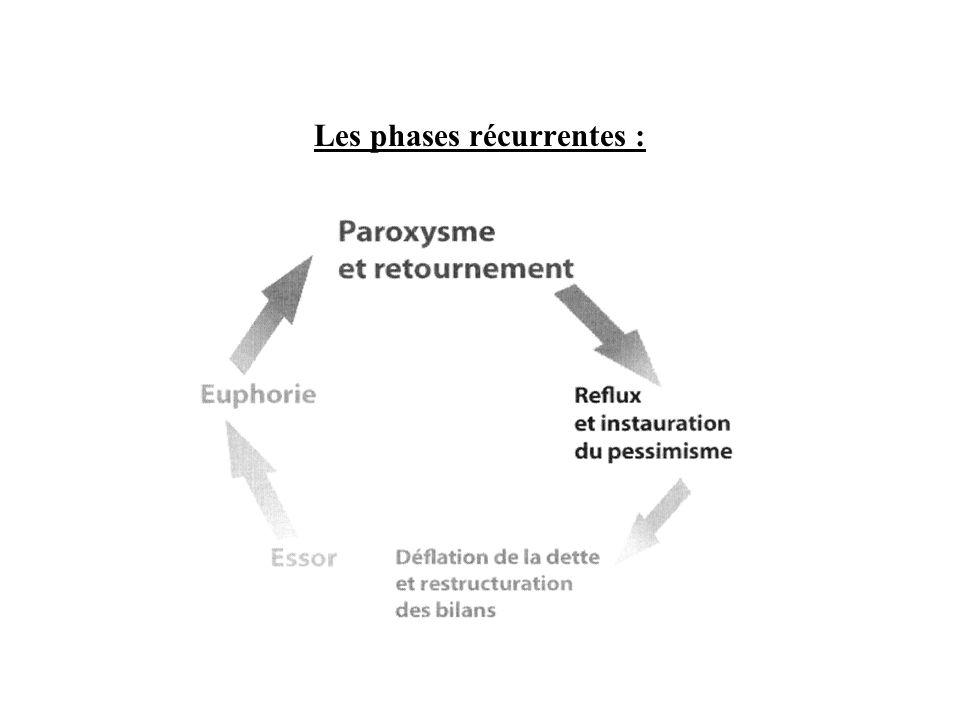 Les phases récurrentes :