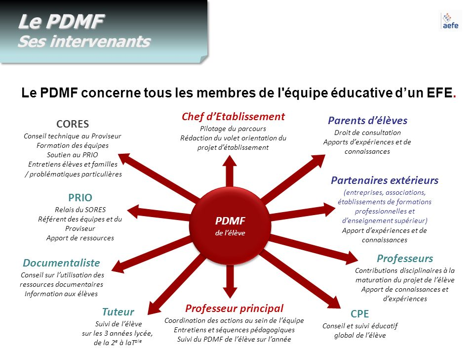 Le PDMF Ses intervenants