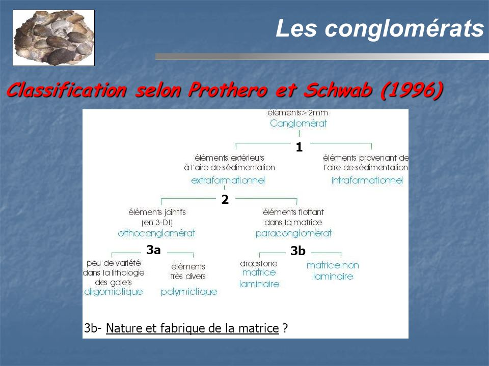 Les conglomérats Classification selon Prothero et Schwab (1996) 1 2 3a
