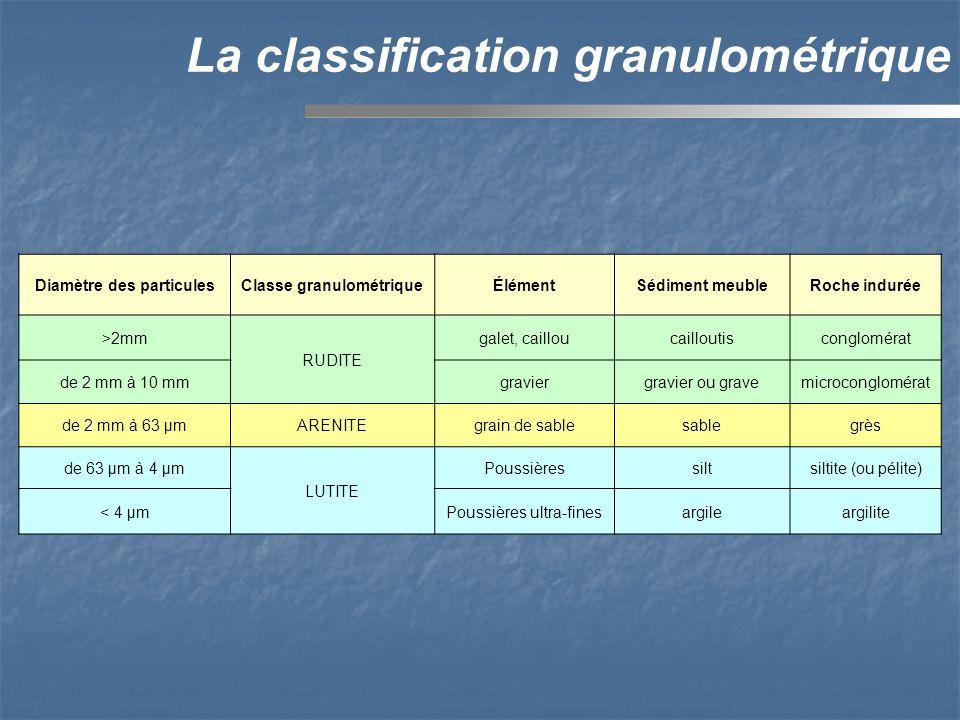 Diamètre des particules Classe granulométrique