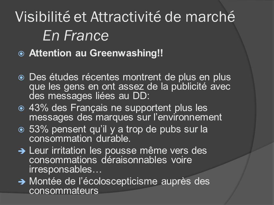 Visibilité et Attractivité de marché En France