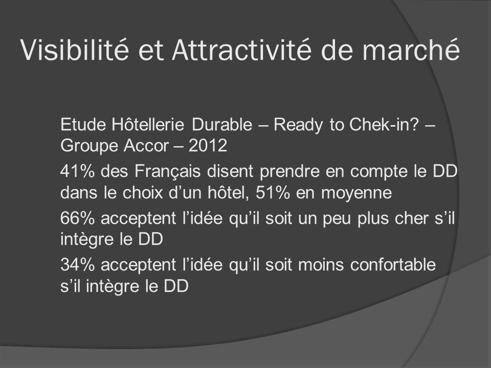 Visibilité et Attractivité de marché