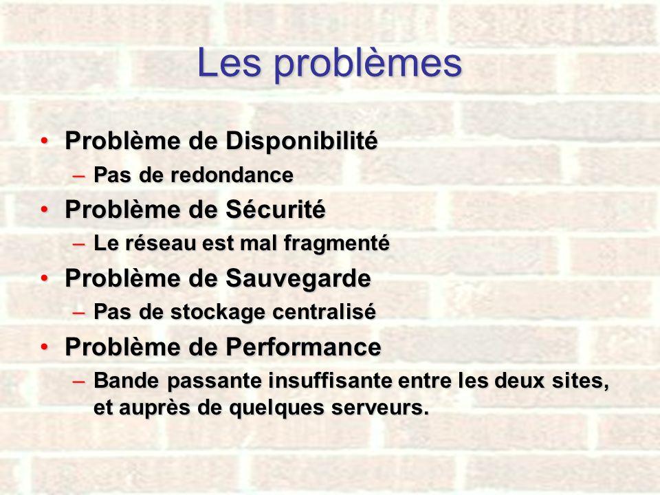 Les problèmes Problème de Disponibilité Problème de Sécurité
