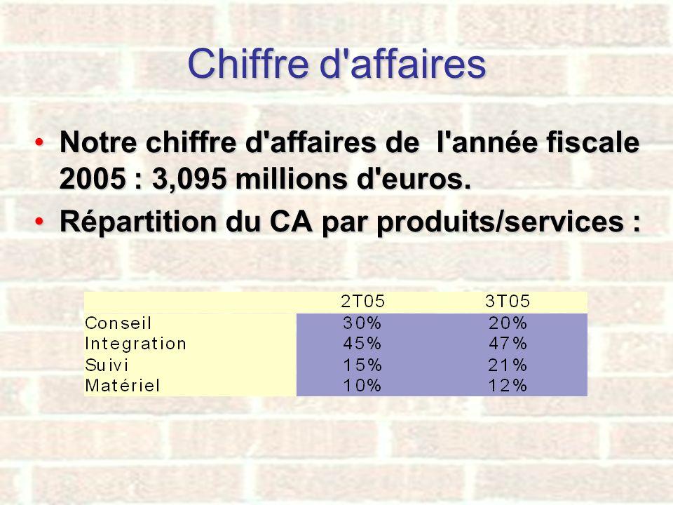 Chiffre d affaires Notre chiffre d affaires de l année fiscale 2005 : 3,095 millions d euros.