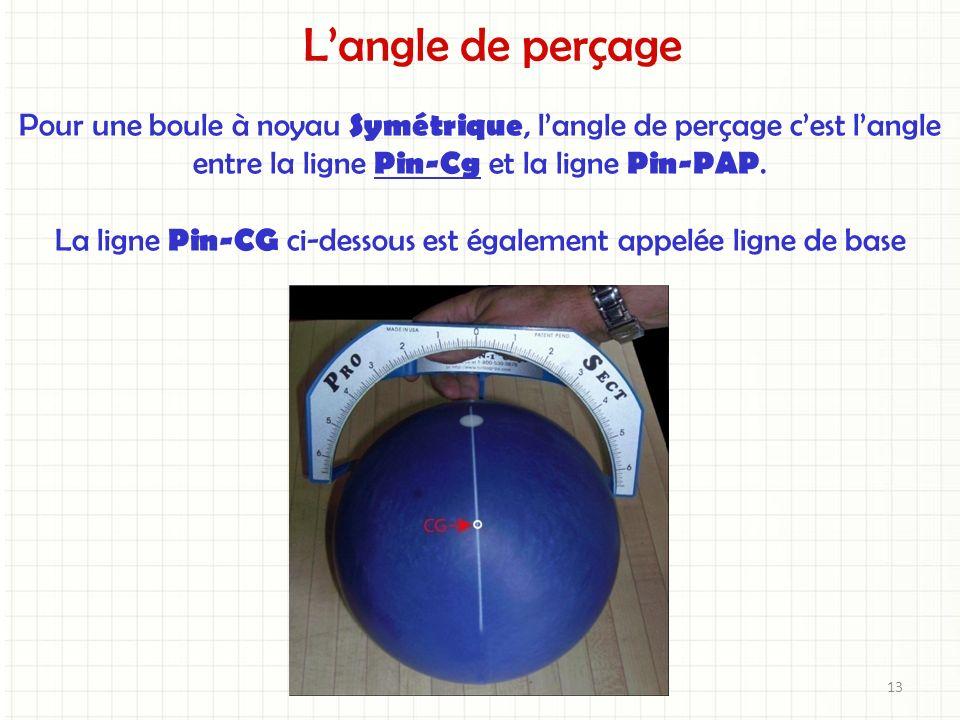 La ligne Pin-CG ci-dessous est également appelée ligne de base