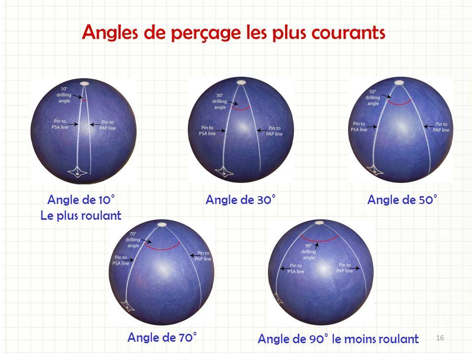 Angles de perçage les plus courants