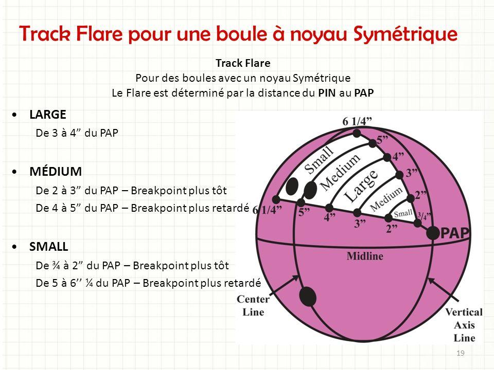 Track Flare pour une boule à noyau Symétrique