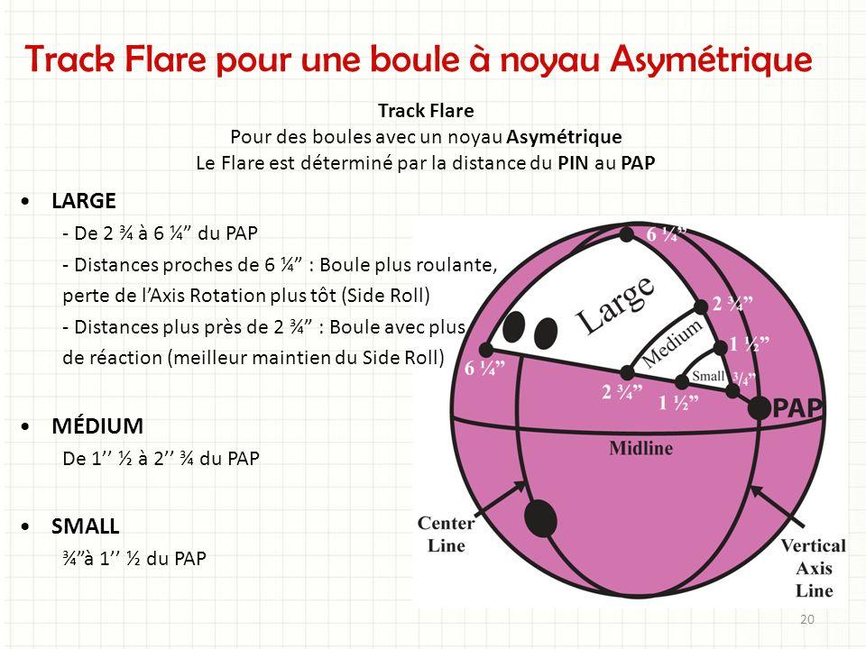 Track Flare pour une boule à noyau Asymétrique