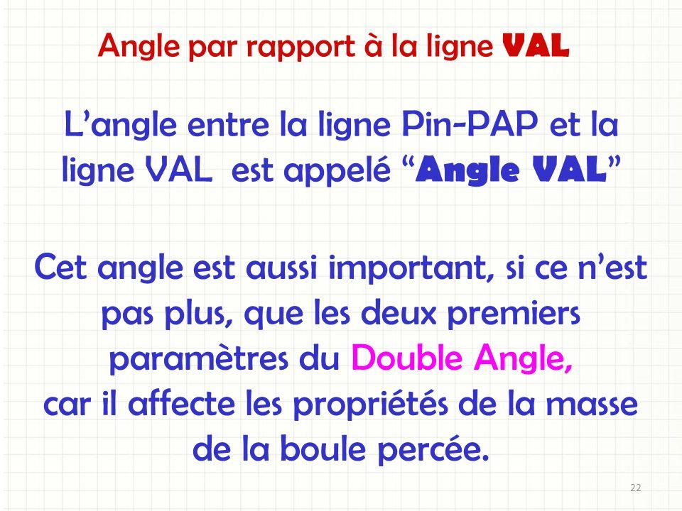 L'angle entre la ligne Pin-PAP et la ligne VAL est appelé Angle VAL