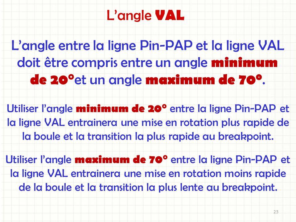 L'angle VAL L'angle entre la ligne Pin-PAP et la ligne VAL
