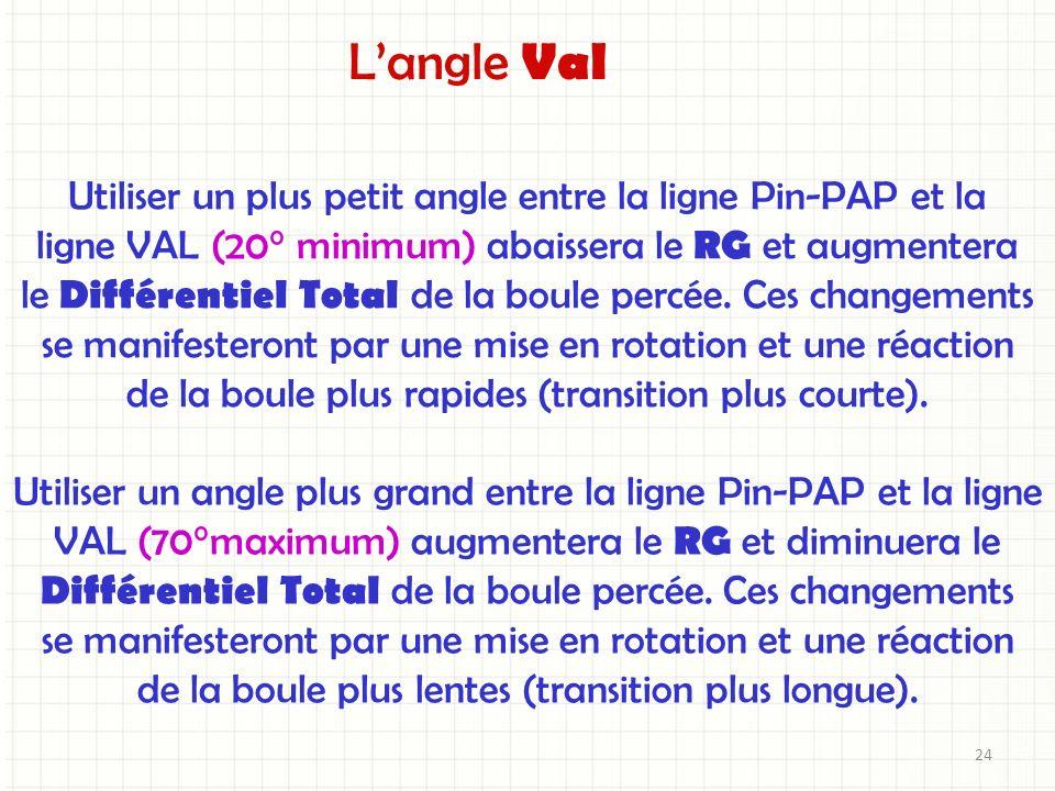 L'angle Val Utiliser un plus petit angle entre la ligne Pin-PAP et la