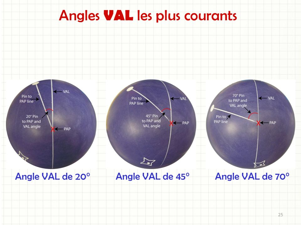 Angles VAL les plus courants