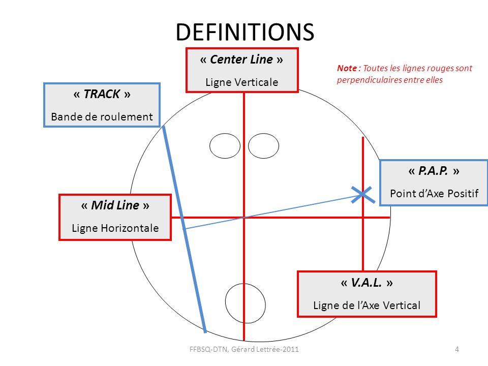 DEFINITIONS « Center Line » « TRACK » « P.A.P. » « Mid Line »