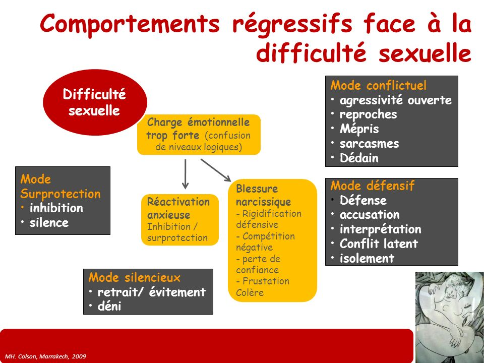 Comportements régressifs face à la difficulté sexuelle