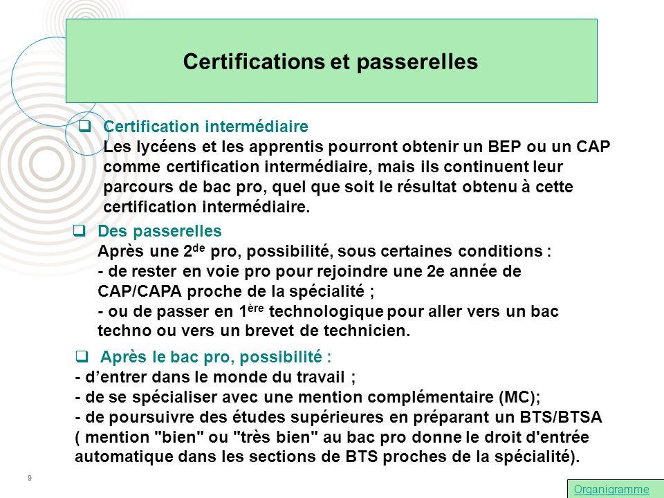 Certifications et passerelles