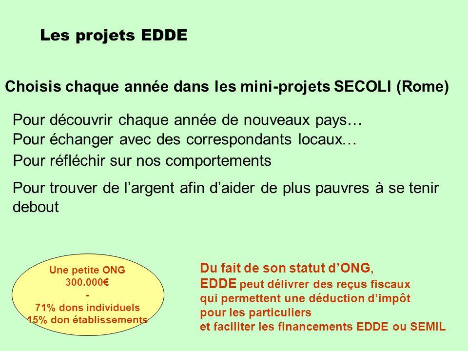 Choisis chaque année dans les mini-projets SECOLI (Rome)
