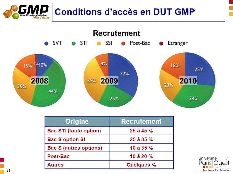 Conditions d'accès en DUT GMP