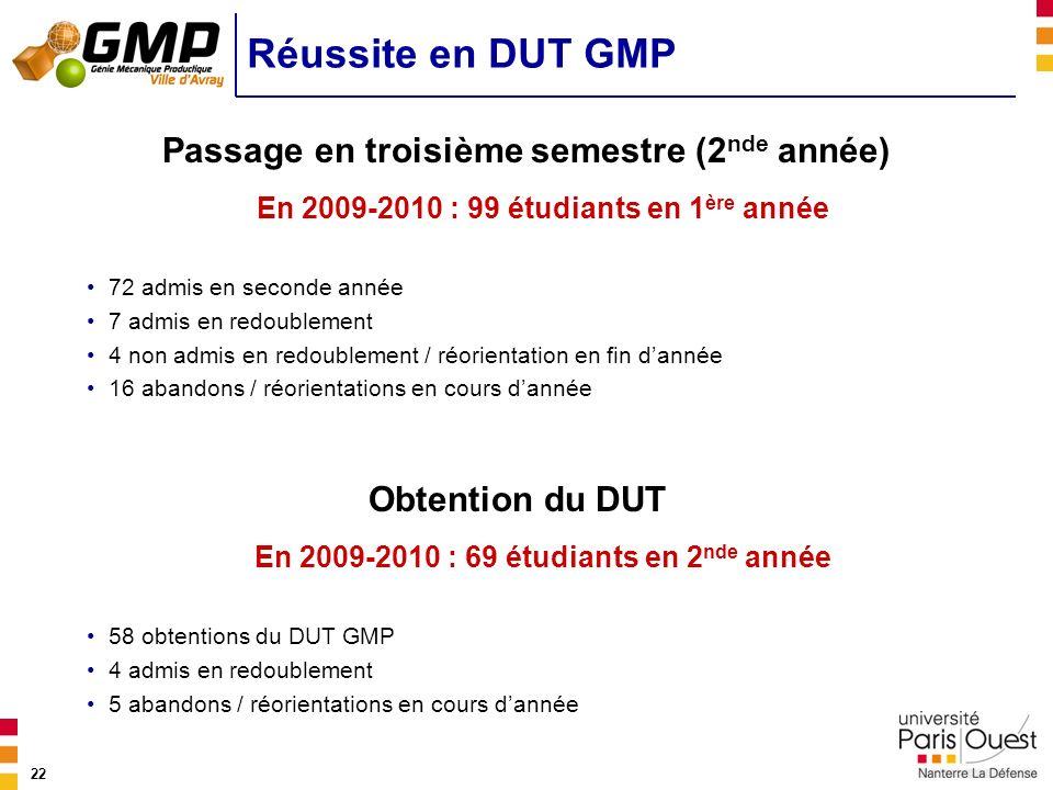 Réussite en DUT GMP Passage en troisième semestre (2nde année)