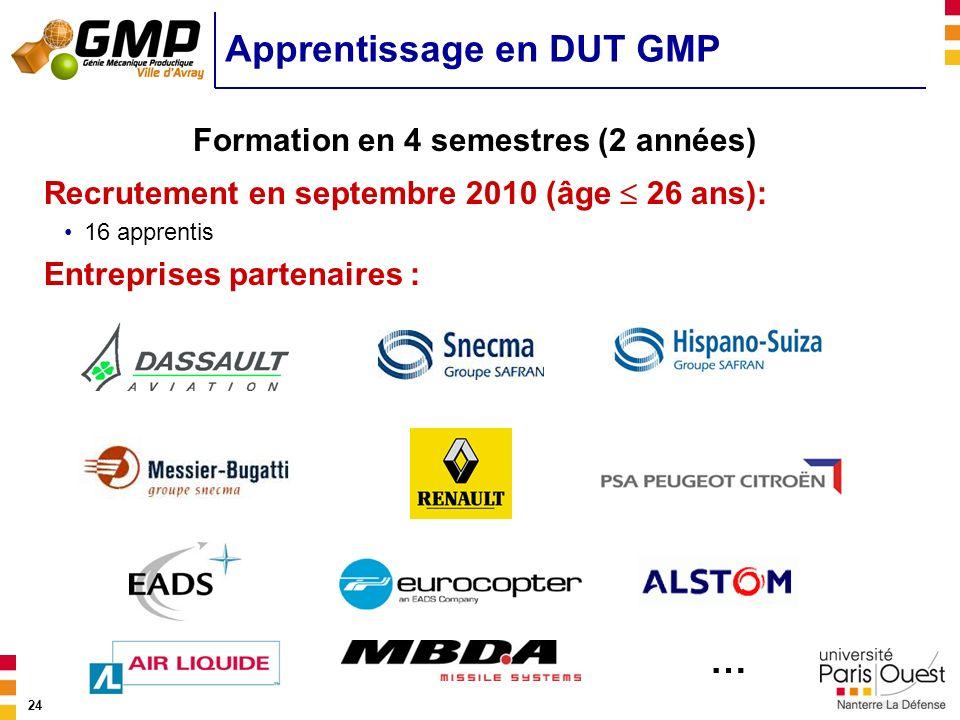 Apprentissage en DUT GMP