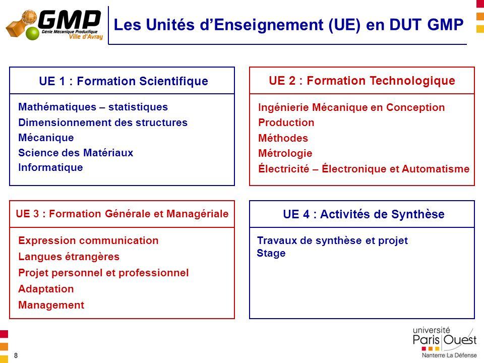 Les Unités d'Enseignement (UE) en DUT GMP