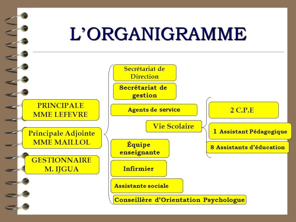 L'ORGANIGRAMME PRINCIPALE MME LEFEVRE Principale Adjointe MME MAILLOL
