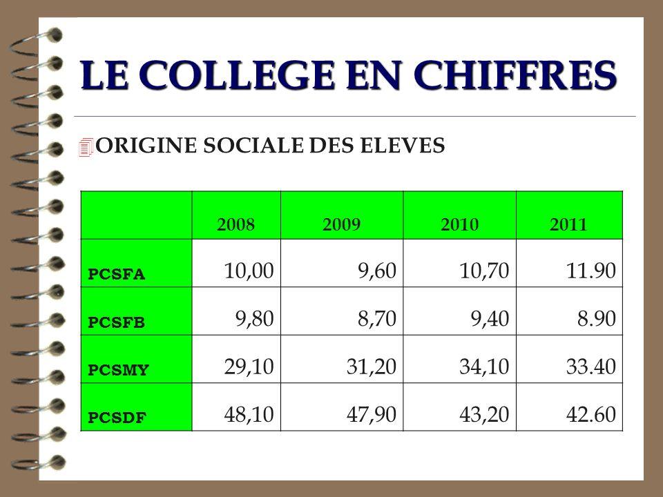 LE COLLEGE EN CHIFFRES ORIGINE SOCIALE DES ELEVES 10,00 9,60 10,70