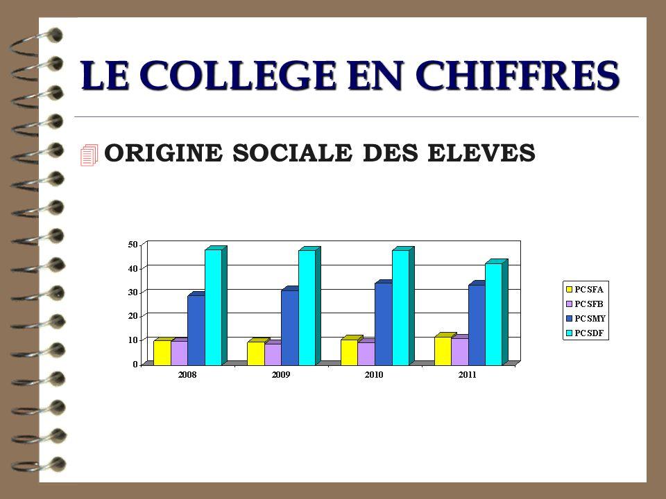 LE COLLEGE EN CHIFFRES ORIGINE SOCIALE DES ELEVES