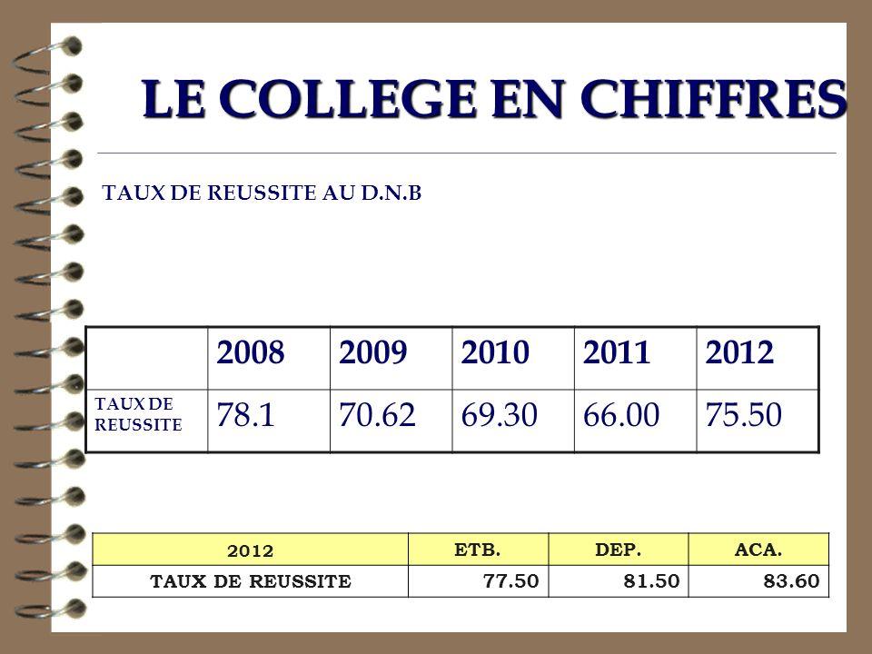 LE COLLEGE EN CHIFFRES TAUX DE REUSSITE AU D.N.B. 2008. 2009. 2010. 2011. 2012. TAUX DE REUSSITE.
