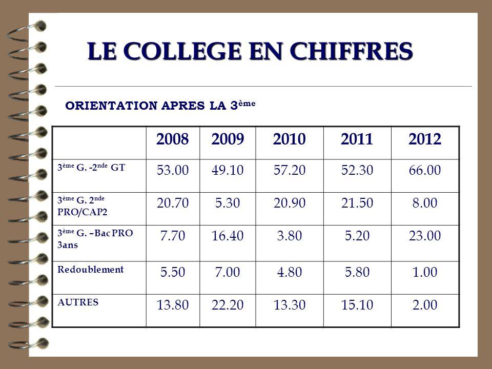 LE COLLEGE EN CHIFFRES ORIENTATION APRES LA 3ème. 2008. 2009. 2010. 2011. 2012. 3ème G. -2nde GT.