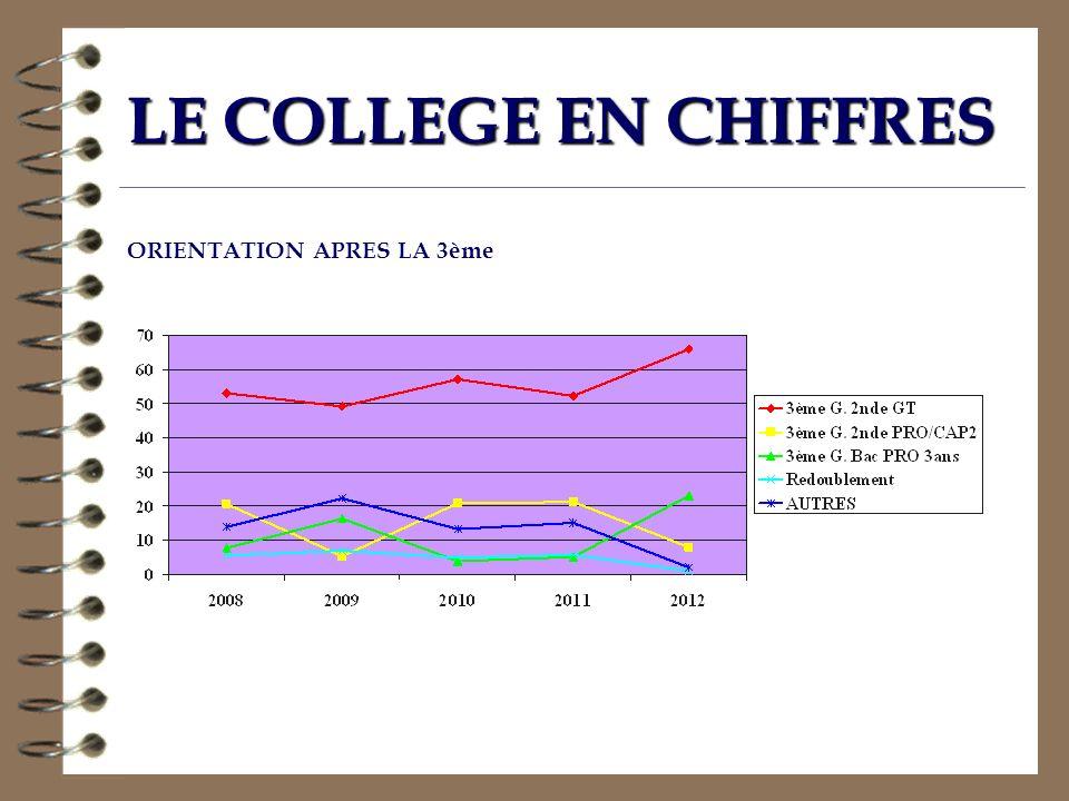 LE COLLEGE EN CHIFFRES ORIENTATION APRES LA 3ème