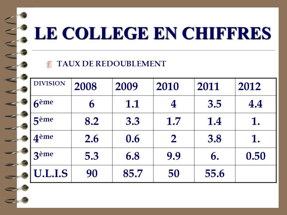 LE COLLEGE EN CHIFFRES 2008 2009 2010 2011 2012 6ème 6 1.1 4 3.5 4.4