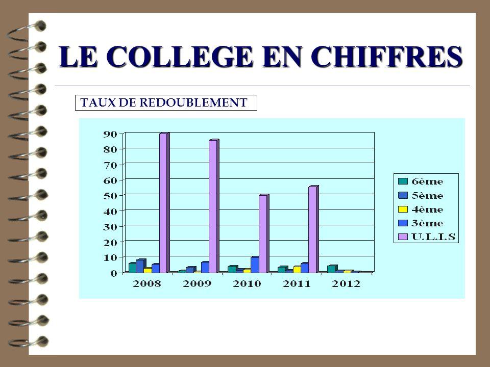 LE COLLEGE EN CHIFFRES TAUX DE REDOUBLEMENT