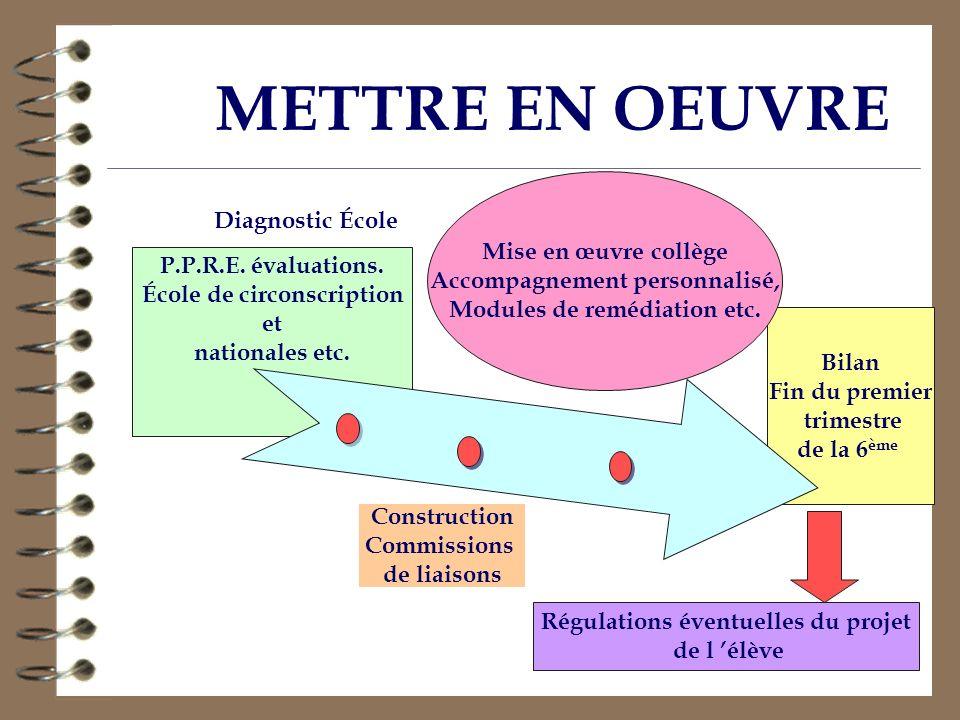 METTRE EN OEUVRE Diagnostic École Mise en œuvre collège