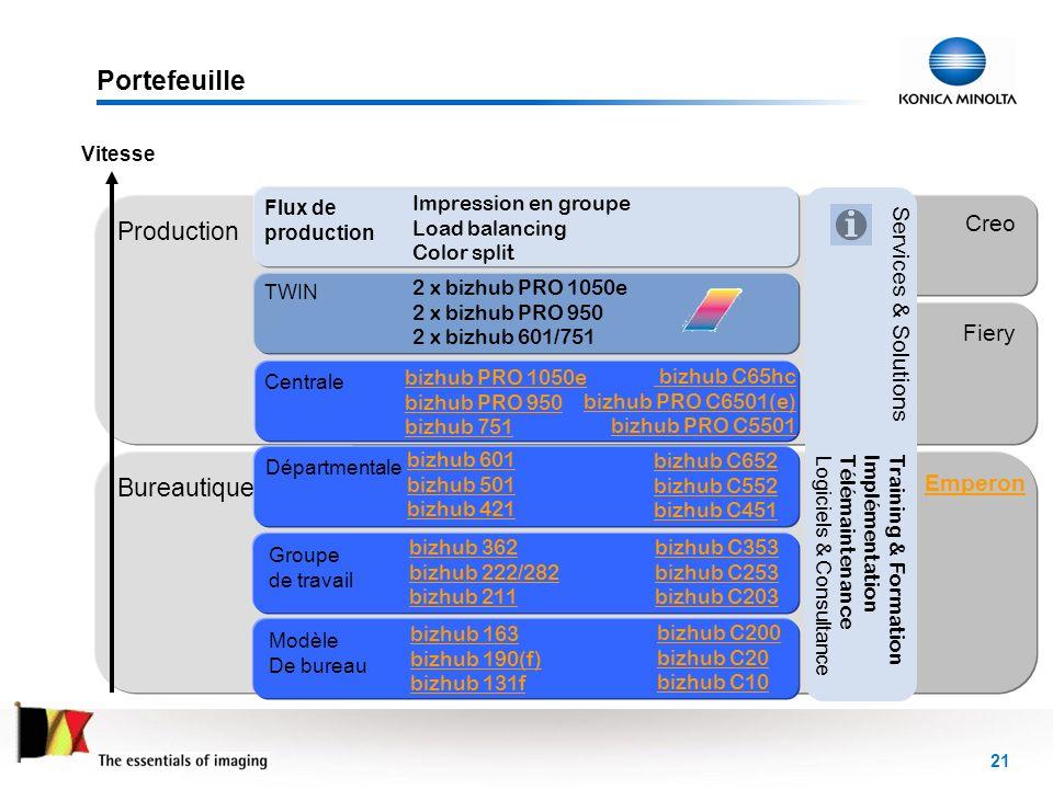 Portefeuille Production Bureautique Creo Services & Solutions Fiery