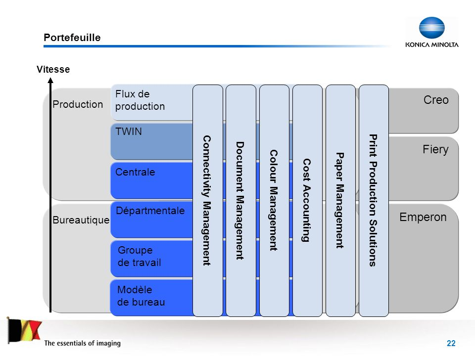 Connectivity Management Print Production Solutions