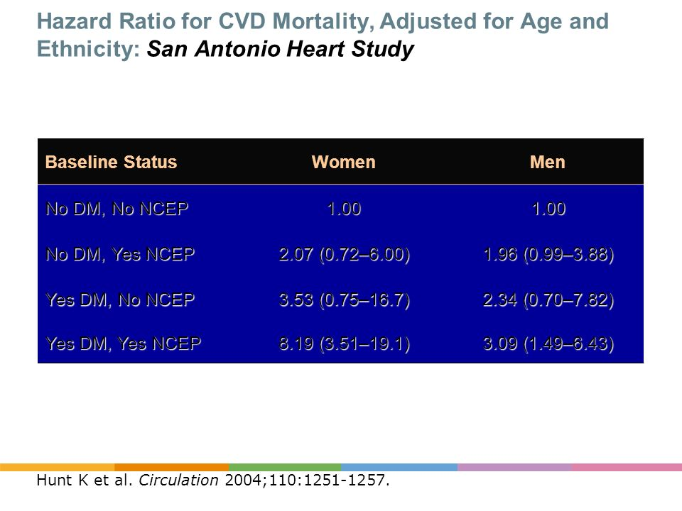 Hazard Ratio for CVD Mortality, Adjusted for Age and Ethnicity: San Antonio Heart Study
