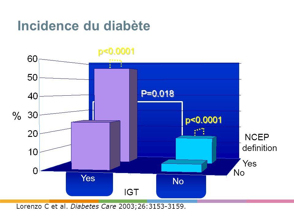 Incidence du diabète % p<0.0001 P=0.018 p<0.0001 NCEP definition