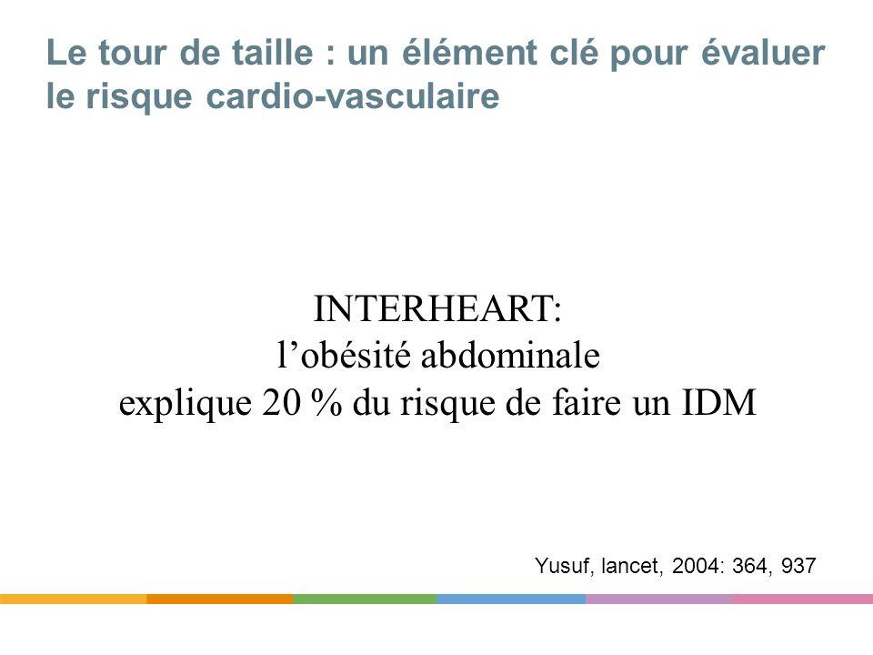 INTERHEART: l'obésité abdominale