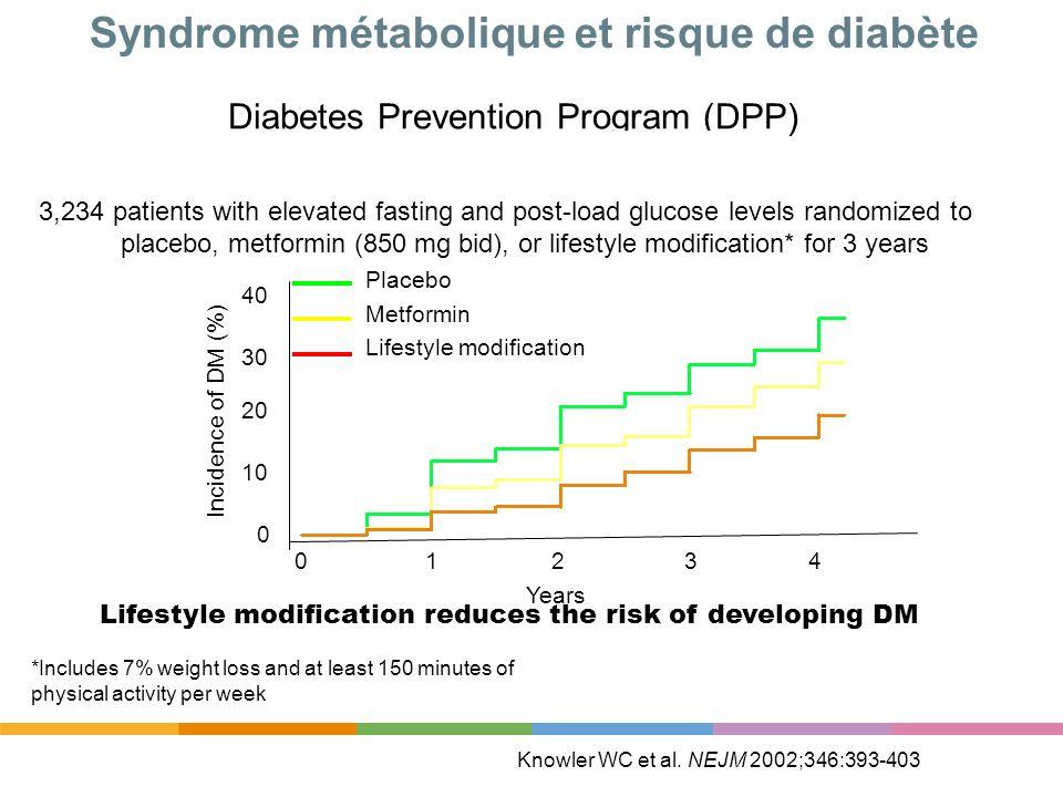 Syndrome métabolique et risque de diabète