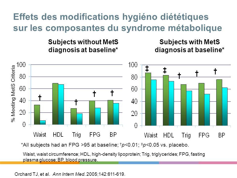 Effets des modifications hygiéno diététiques sur les composantes du syndrome métabolique