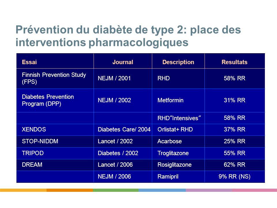 Prévention du diabète de type 2: place des interventions pharmacologiques