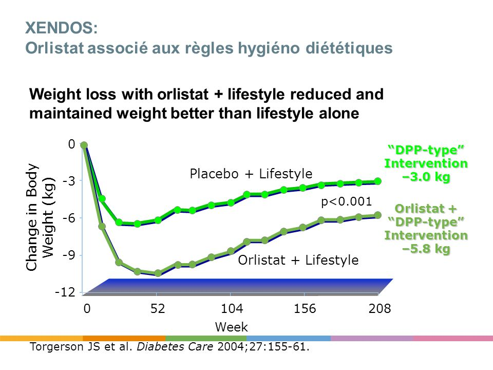XENDOS: Orlistat associé aux règles hygiéno diététiques