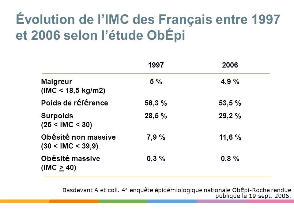 Évolution de l'IMC des Français entre 1997 et 2006 selon l'étude ObÉpi