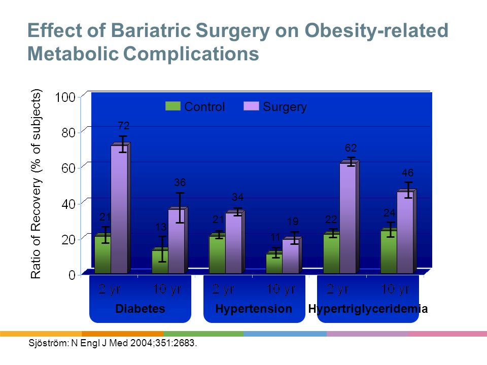 Effect of Bariatric Surgery on Obesity-related Metabolic Complications