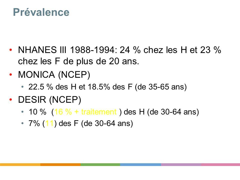 Prévalence NHANES III 1988-1994: 24 % chez les H et 23 % chez les F de plus de 20 ans. MONICA (NCEP)